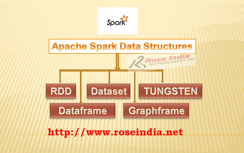 Apache Spark data structures