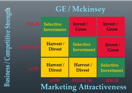 GE Matrix Diagram of Marketing