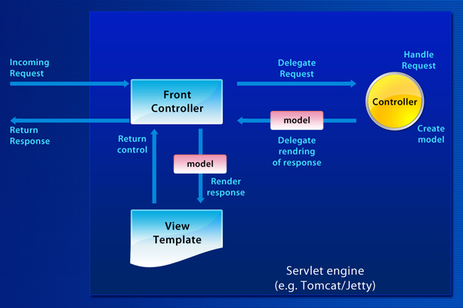 How spring mvc module works for Spring 4 architecture diagram