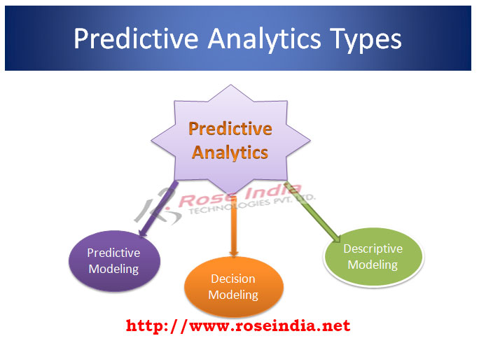 What are the types of Predictive Analytics / Predictive Modeling?