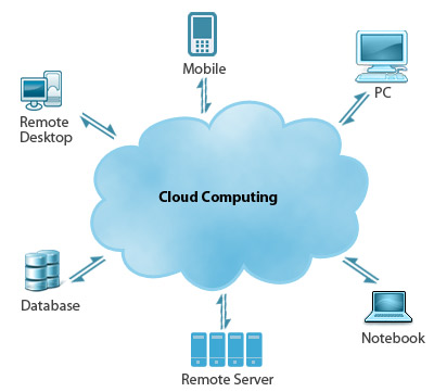 benefits to organisations from cloud computing Organisations in the public sector can find value in community cloud computing, but security concerns have slowed down adoption and created trust issues learn the benefits and drawbacks of.